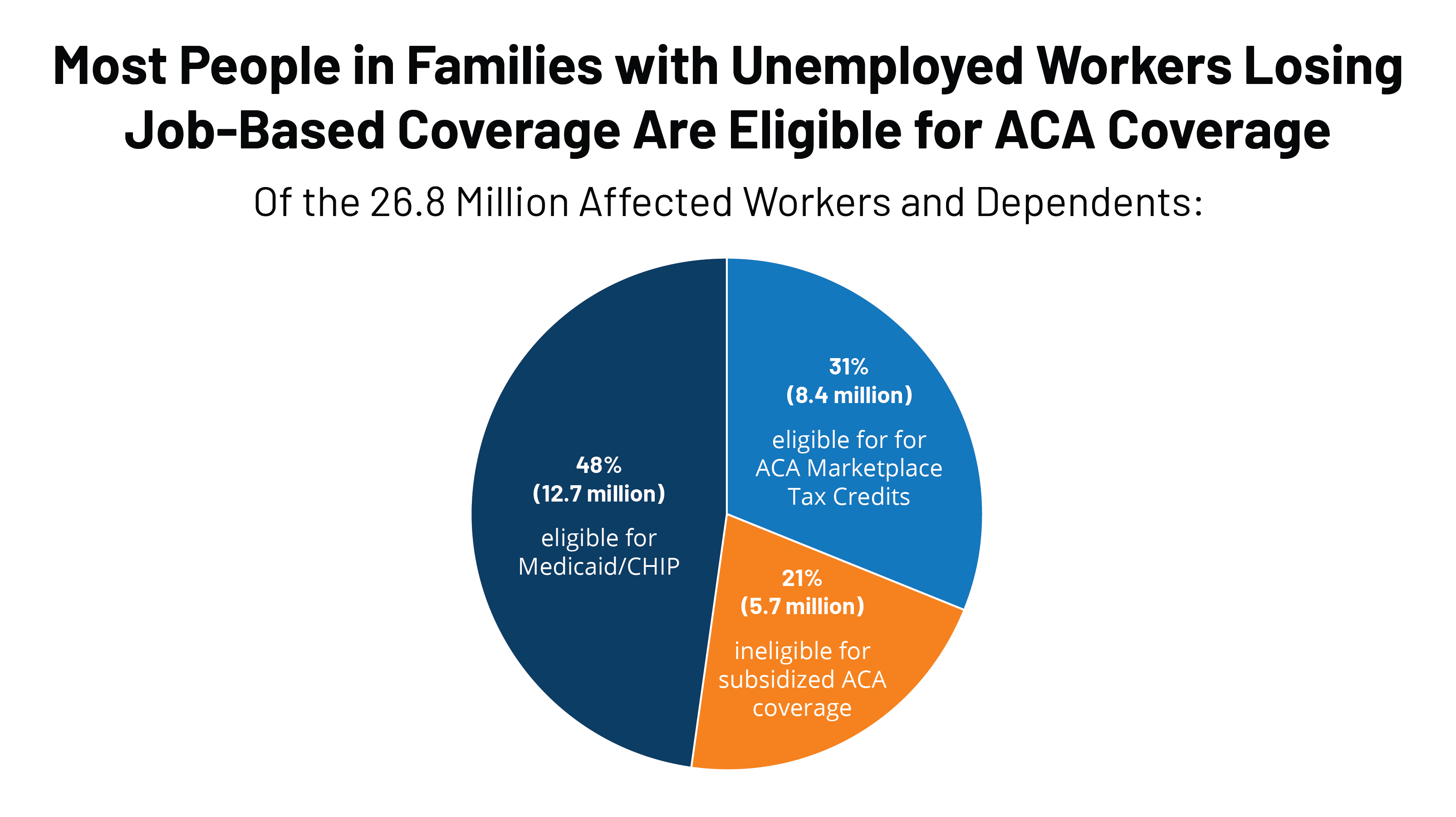 How to Get Your Health Insurance Subsidy If You've Been Unemployed